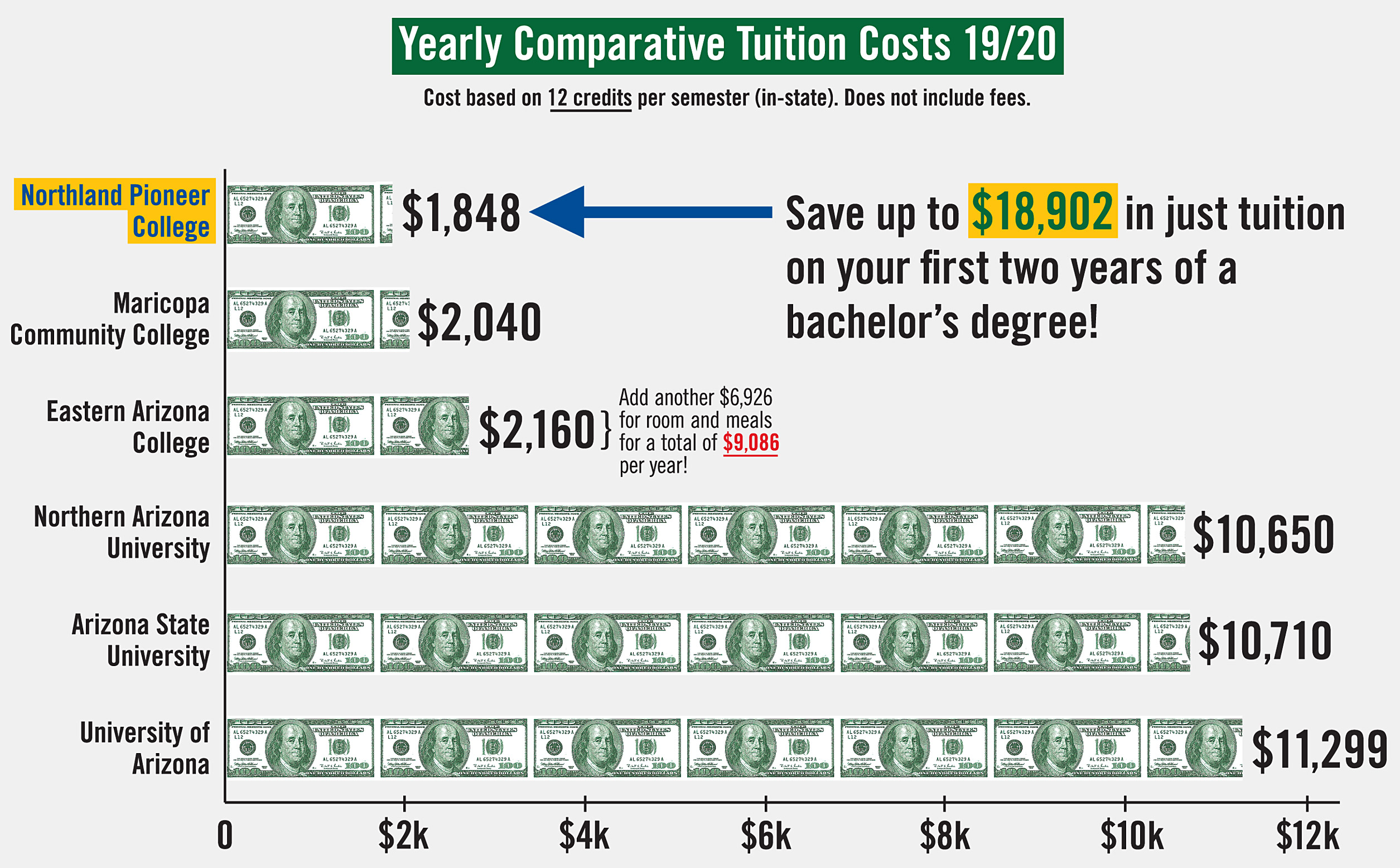 chart showing the tuition compairison for Arizona colleges